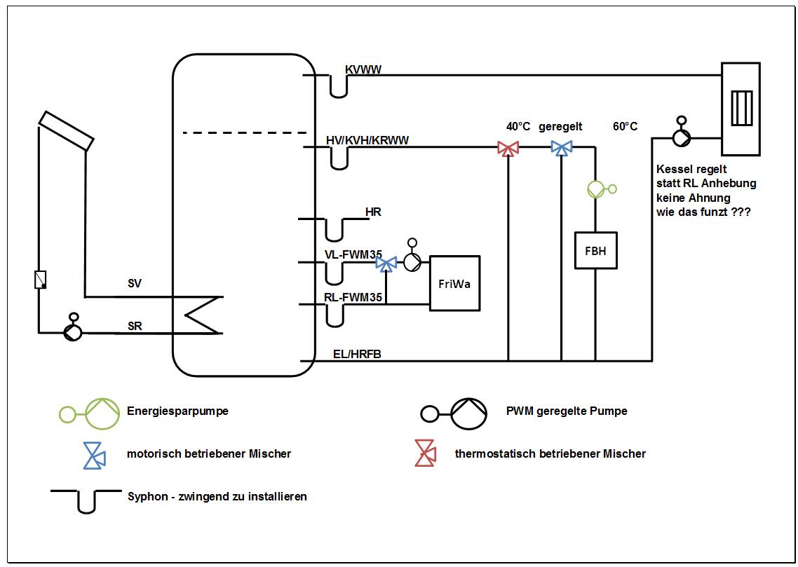 Ziemlich Kesselschema Zeitgenössisch - Elektrische Schaltplan-Ideen ...